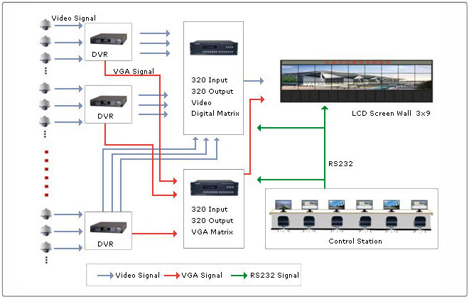 Video Wall Wiring - WIRE Center •